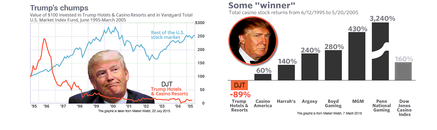 Two plots of DJT stock performance