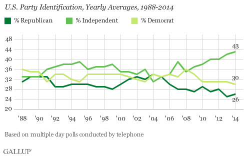 US party self-identification, 1988-2014