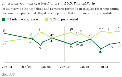 Gallup: Opinions of Need for a Third U.S. Political Party