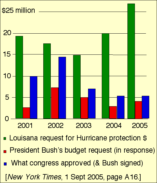 Hurricane protection money budget figures
